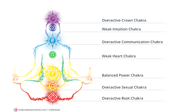 Individual and Relationship Chakras Test - Open Ublock Heal