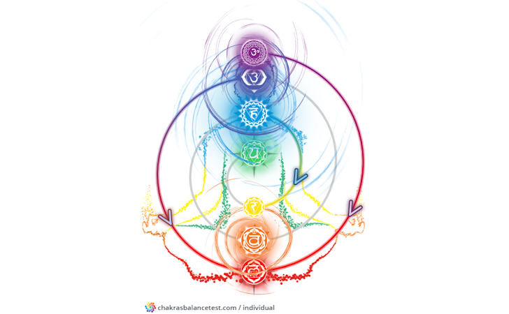 Individual and Relationship Chakras Test - Open Ublock Heal Clean Chakra